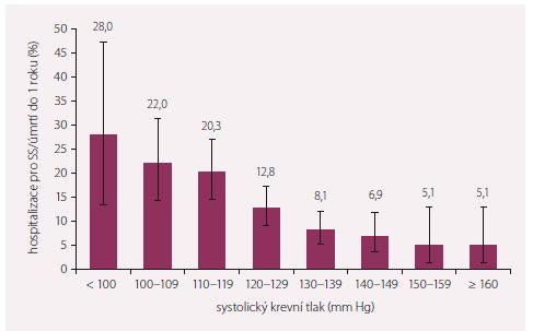 Roční výskyt kombinovaného cíle (hospitalizace pro SS, úmrtí) u pacientů s chronickým SS zařazených v registru FAR NHL podle hodnoty systolického krevního tlaku při zařazení do studie.