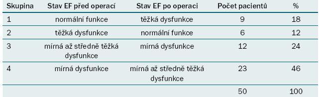 Přehled skupin, stav EF před a po operaci, počet pacientů.
