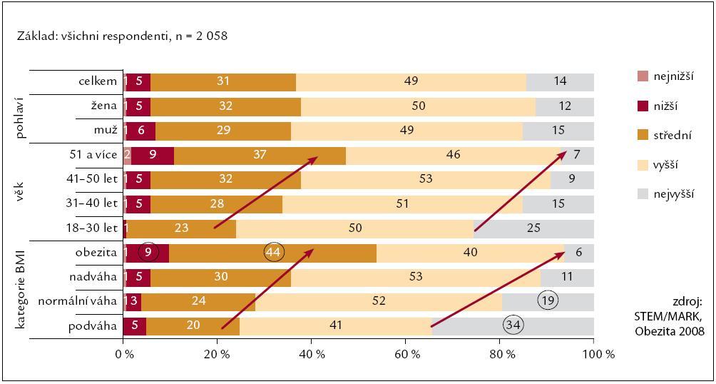 Kvalita života v závislosti na BMI a věku.