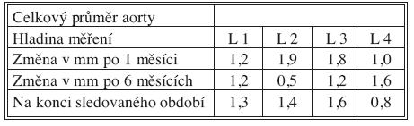 Změny celkového průměru aorty po 1 měsíci, 6 měsících a na konci sledovaného období