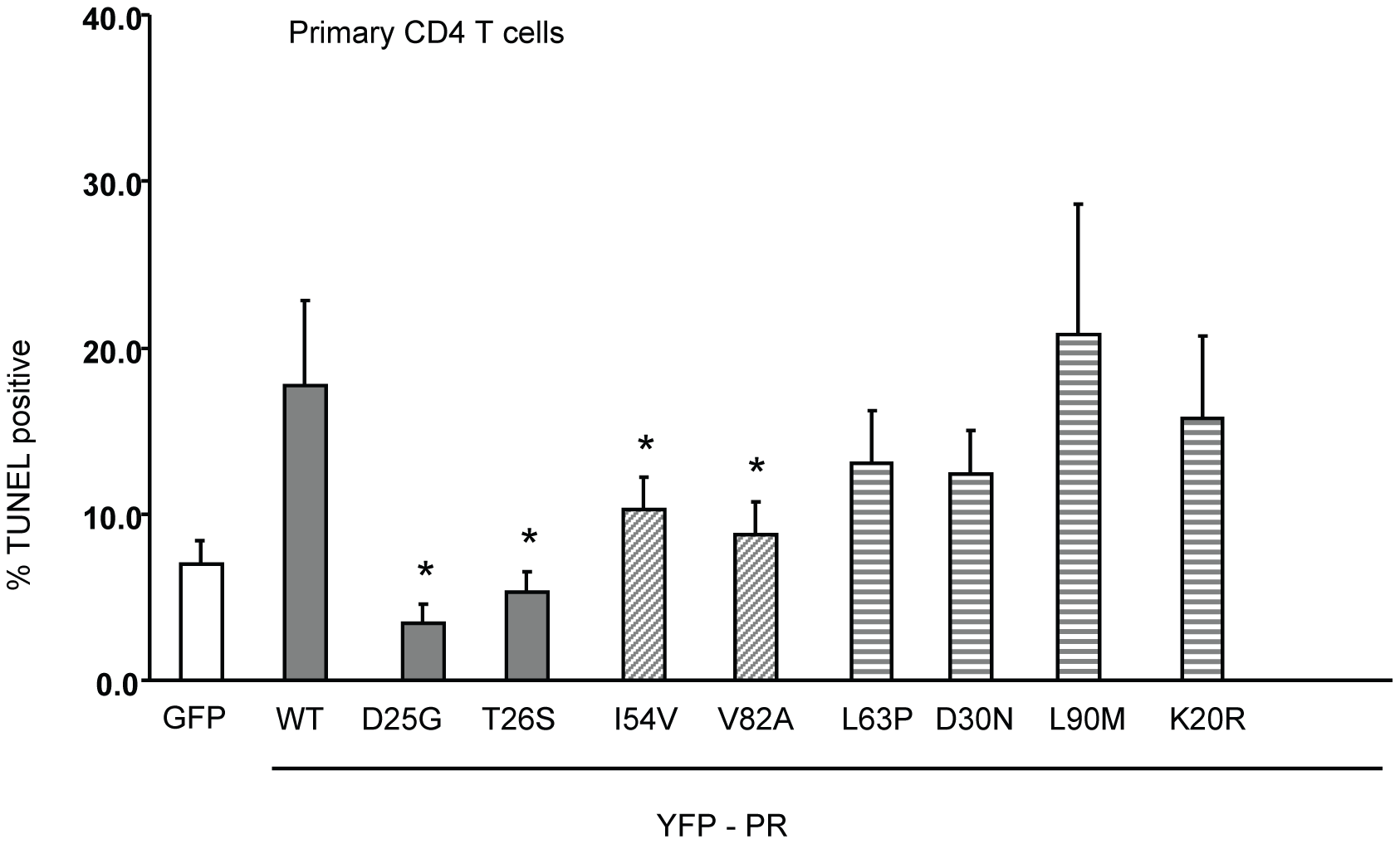 Expression of Discordance Associated Mutations (DAMs) in primary CD4 T cells alters generation of TUNEL positivity.