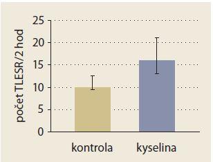 Infúzia kyseliny do distálneho pažeráka zosilnila jedlom infukované TLESR.  Prevzaté z [12]. Graph 1. Acid infusion into distal oesophagus enhanced meal-induced TLESR.  Adapted from [12].
