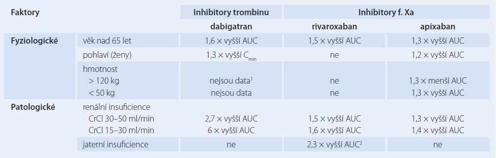 Známé faktory zvyšující variabilitu farmakokinetiky DOACs.