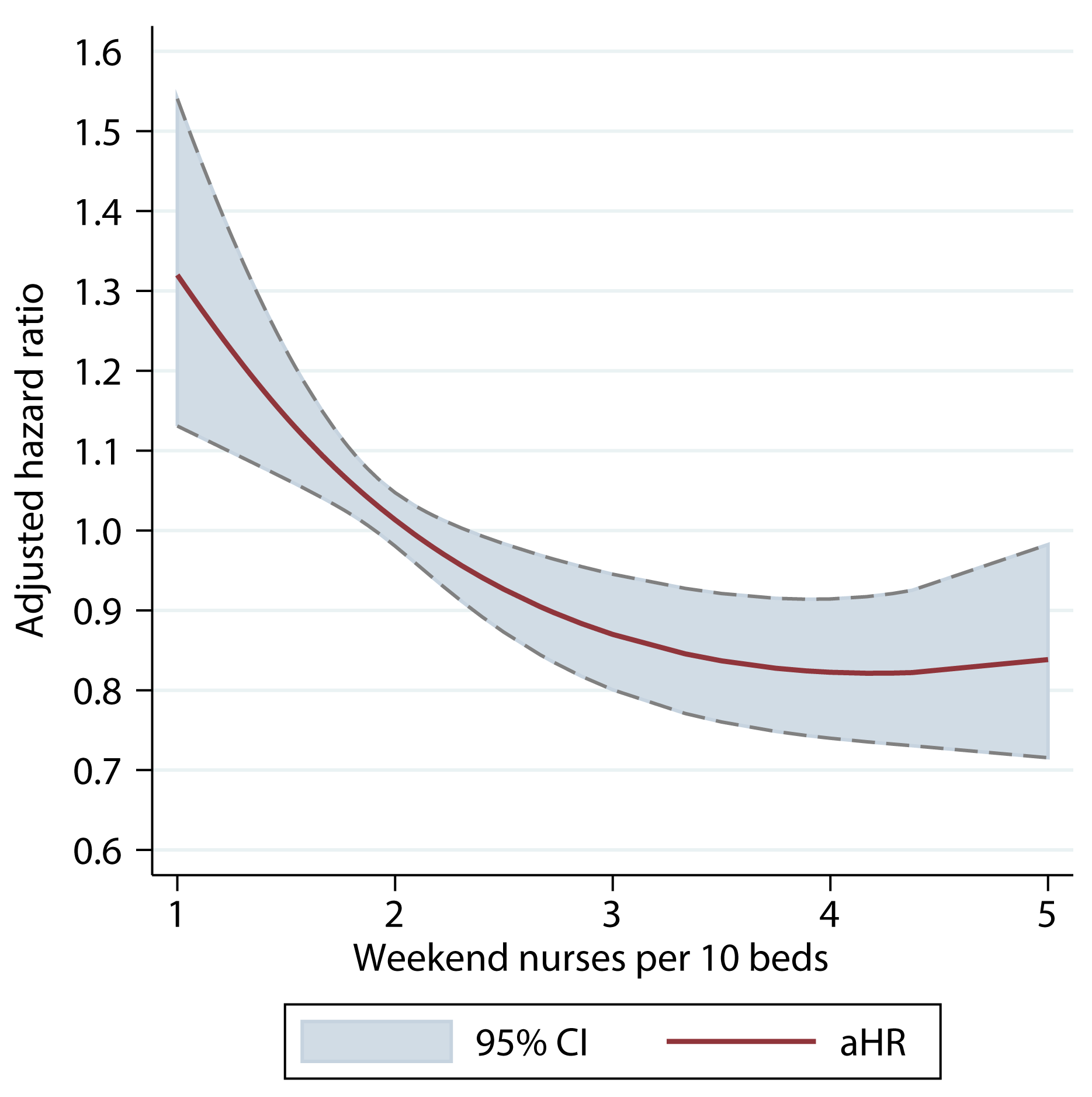 Adjusted hazard ratio of 30-d mortality of patients admitted on weekdays, by ratio of registered nurses per ten beds on the weekend.