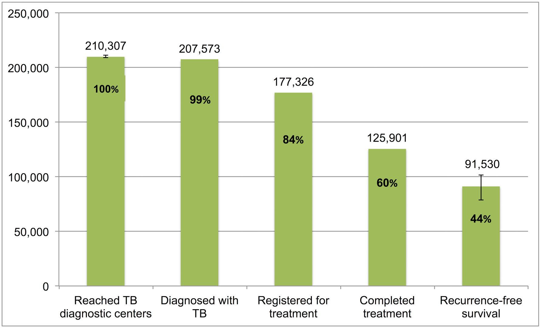 The tuberculosis cascade of care for retreatment smear-positive tuberculosis patients detected and treated by the Revised National Tuberculosis Control Programme (RNTCP) in India, 2013.