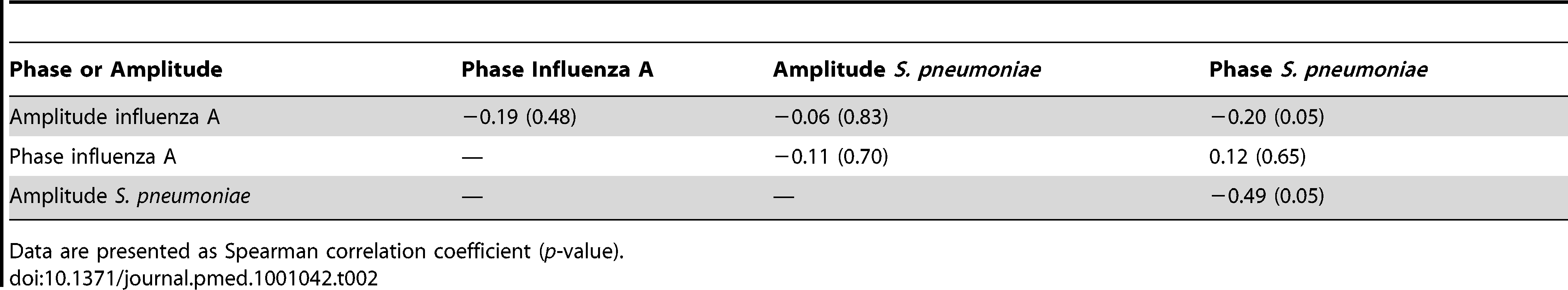 Spearman correlation coefficients for the association of phase and amplitude terms for influenza A and pneumococcal sine waves.