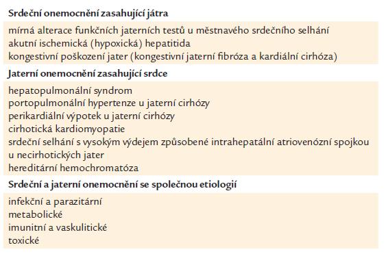 Asociovaná srdeční a jaterní onemocnění dle Naschitze [27].