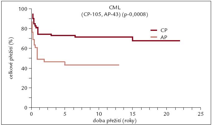 Pravděpodobnost přežití u pacientů s CML po alogenní transplantaci v závislosti na pokročilosti onemocnění.