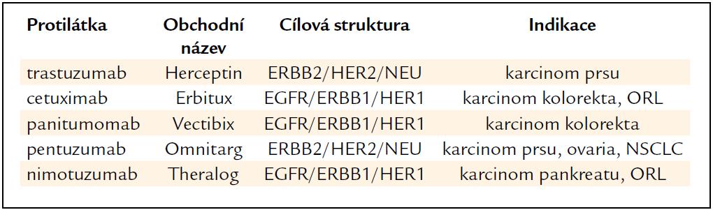 Protilátky proti receptorům EGFR/ERBB/HER.