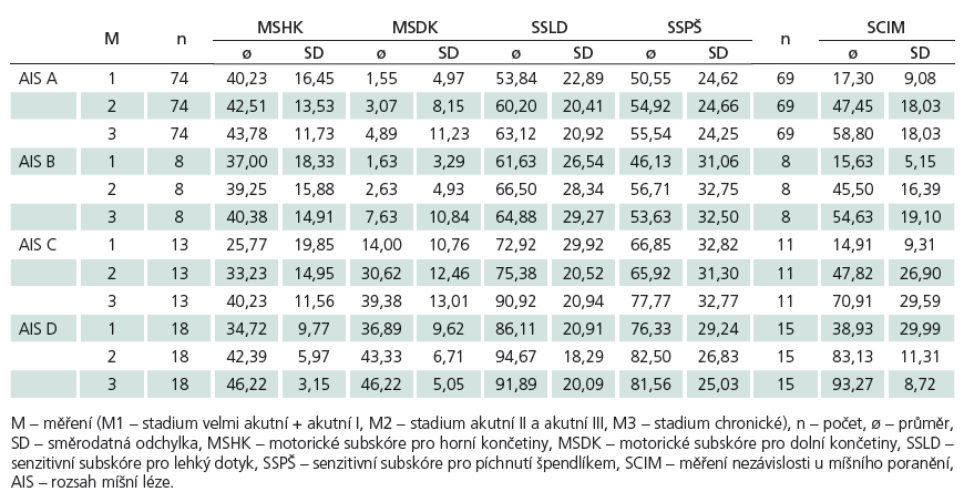 Vývoj motorického a senzitivního skóre a SCIM skóre.