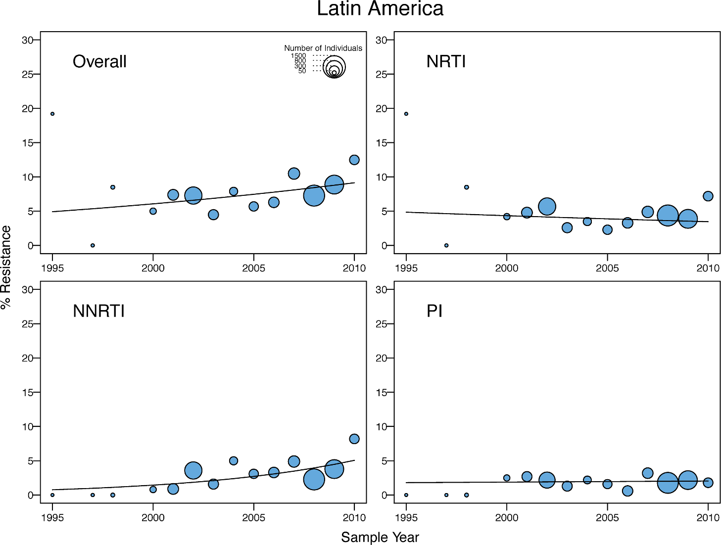 Temporal trends in the yearly proportion of individuals having one or more surveillance drug-resistance mutations in Latin America/Caribbean.