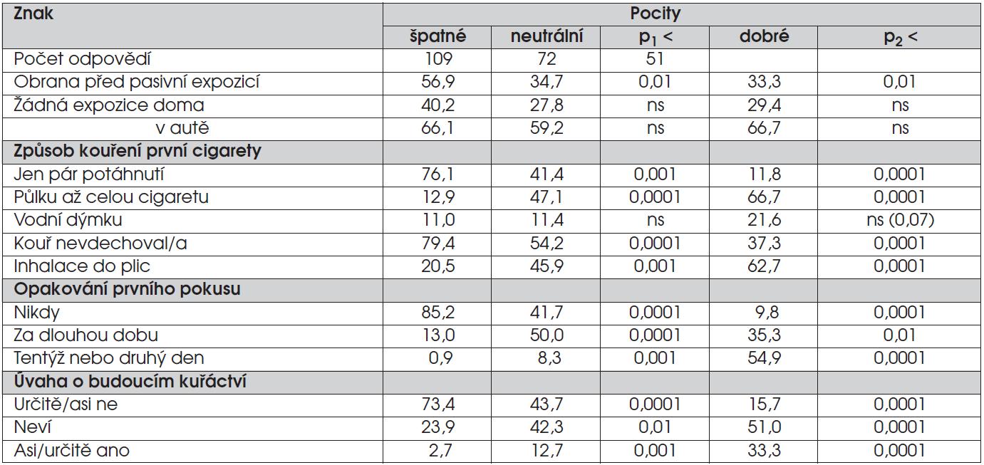 Rozdíly ve frekvenci vybraných znaků podle odlišných pocitů po prvním kuřáckém pokusu (% odpovědí).