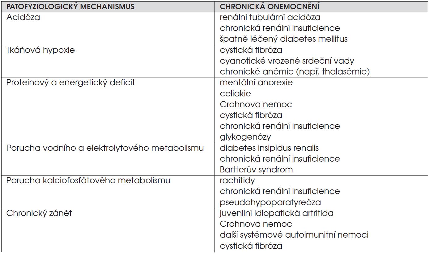 Některé patofyziologické mechanismy růstové retardace u dětí s chronickým onemocněním.