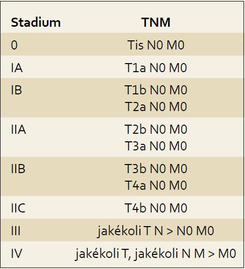 Stadia melanomu [24]. Tab. 2. Classification of melanoma [24].