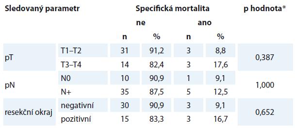 Specifická mortalita v závislosti na různých parametrech.
