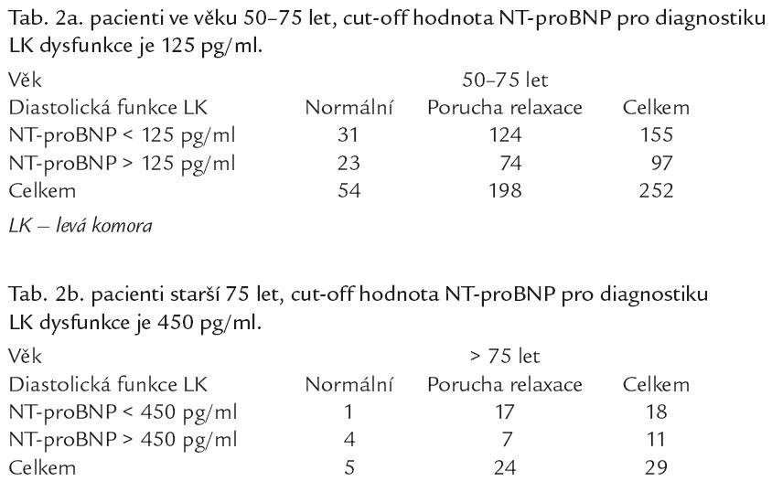 Počty pacientů s poruchou relaxace levé komory ve vztahu k hodnotám NT-proBNP.