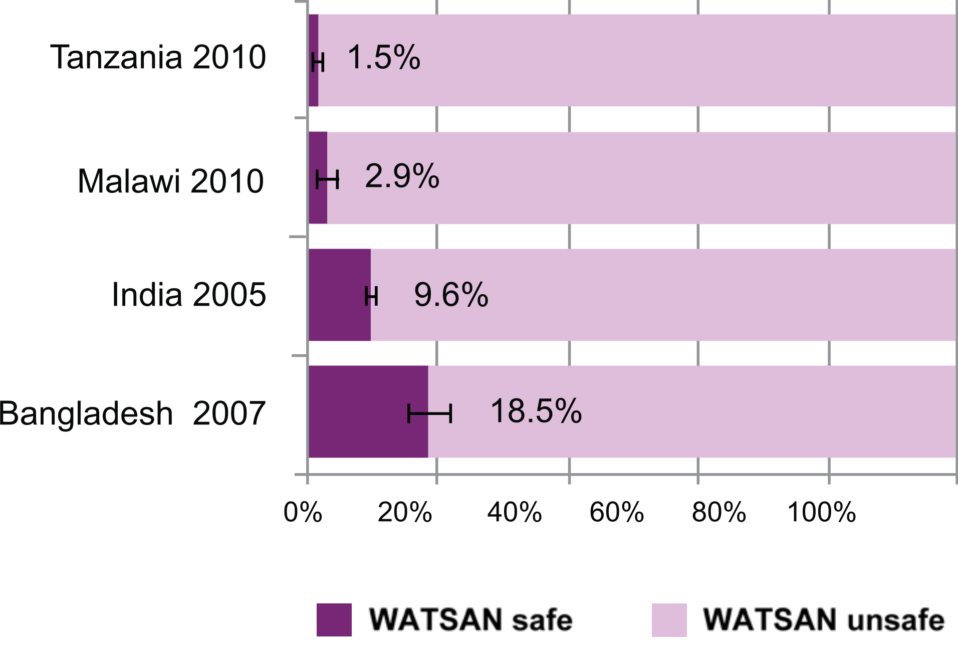 Proportions of births occurring in current household environments in the five years preceding the survey, by type of WATSAN environment.