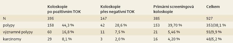 Pokročilé adenomy a karcinomy zachycené screeningovou koloskopií. Tab. 3. Advanced adenomas and carcinomas detected by screening colonoscopy.