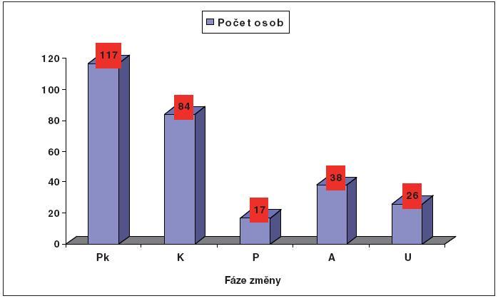Počet osob v jednotlivých fázích změny