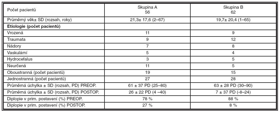Data pacientů, předoperační a pooperační stav