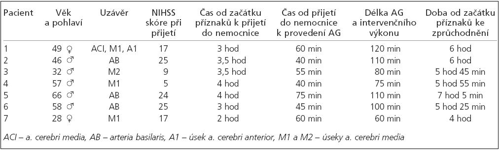 Sestava pacientů léčených mechanickou embolektomií.