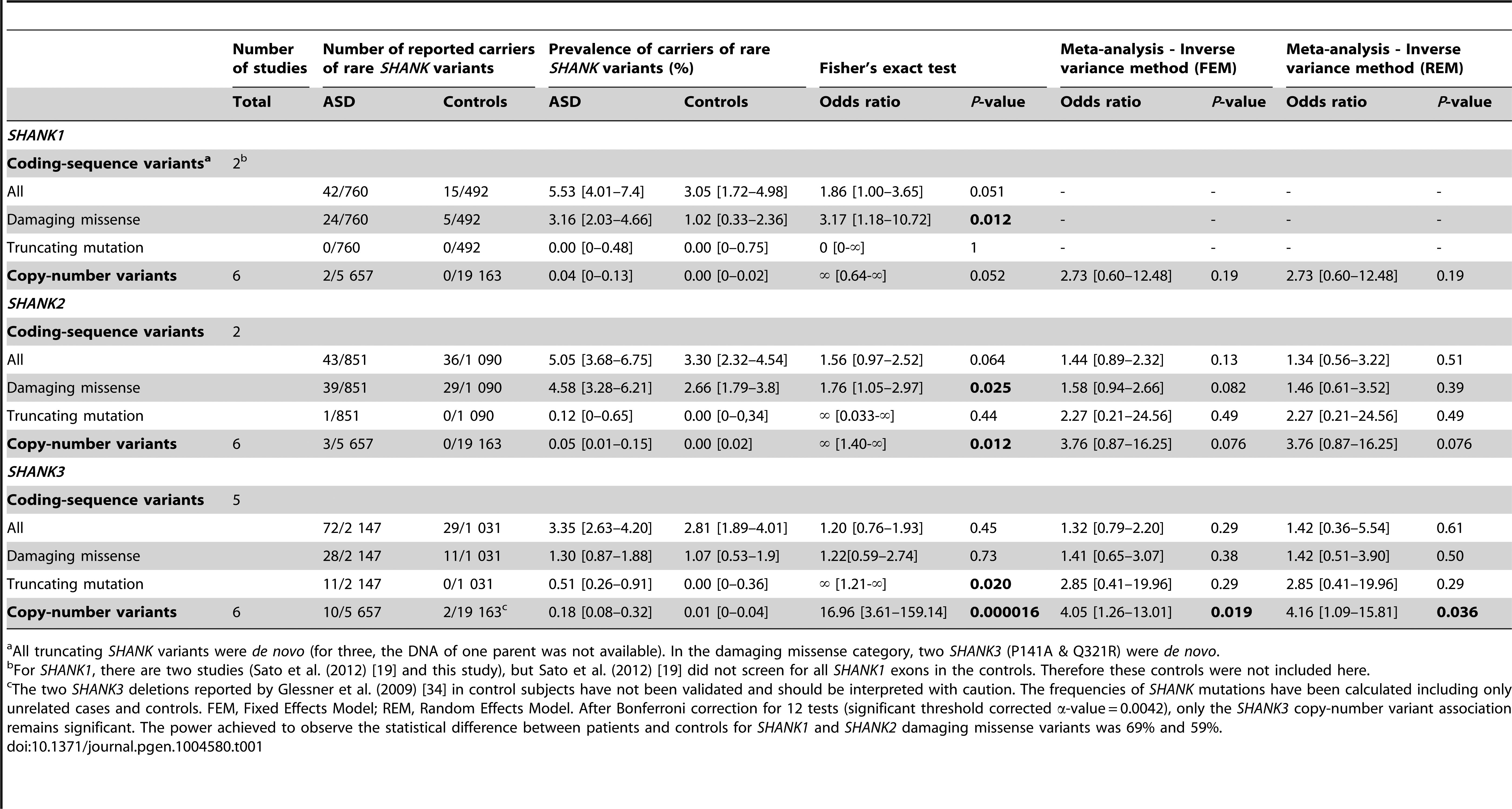 Prevalence of <i>SHANK</i> rare coding-sequence and copy-number variants in patients with ASD and controls.