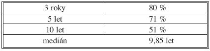 Celkové přežití nezávisle na TNM stadiu v souboru pacientů R0 (n = 546) Tab. 1. Overall survival following R0 operation irrespective of the TNM stage (n = 546)