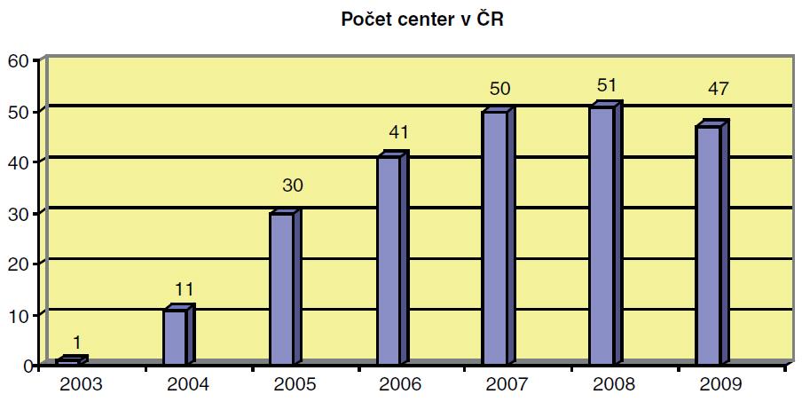 Na grafu je znázorněný nárůst počtu center v ČR, která k léčbě CMP využívají trombolýzu