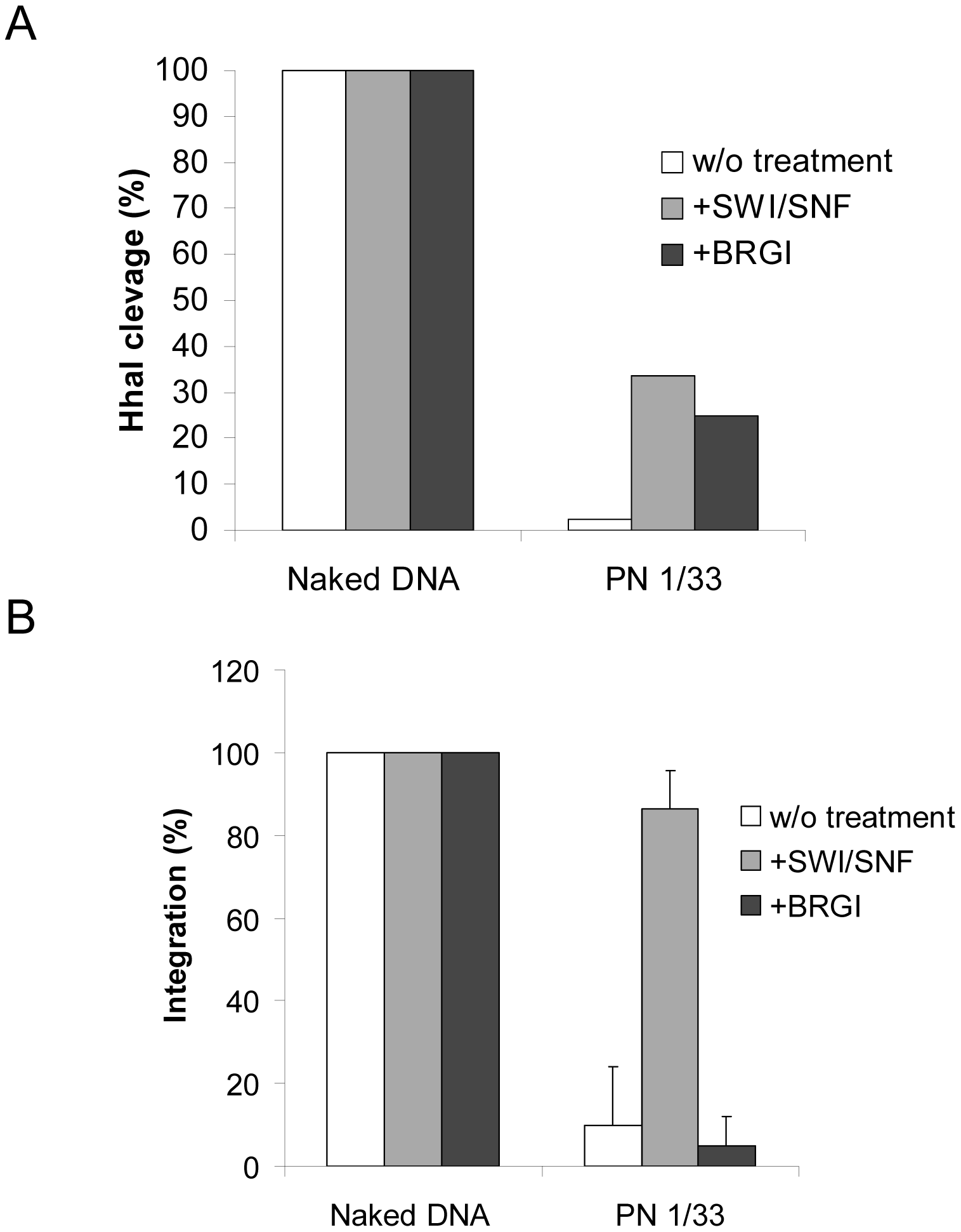Comparison between the effect of nucleosome remodeling by BRG1 or SWI/SNF on <i>in vitro</i> integration into PN.