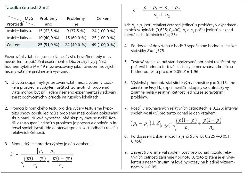 Příklad 1a. Odhad rozdílu relativních četností a jeho interval spolehlivosti.