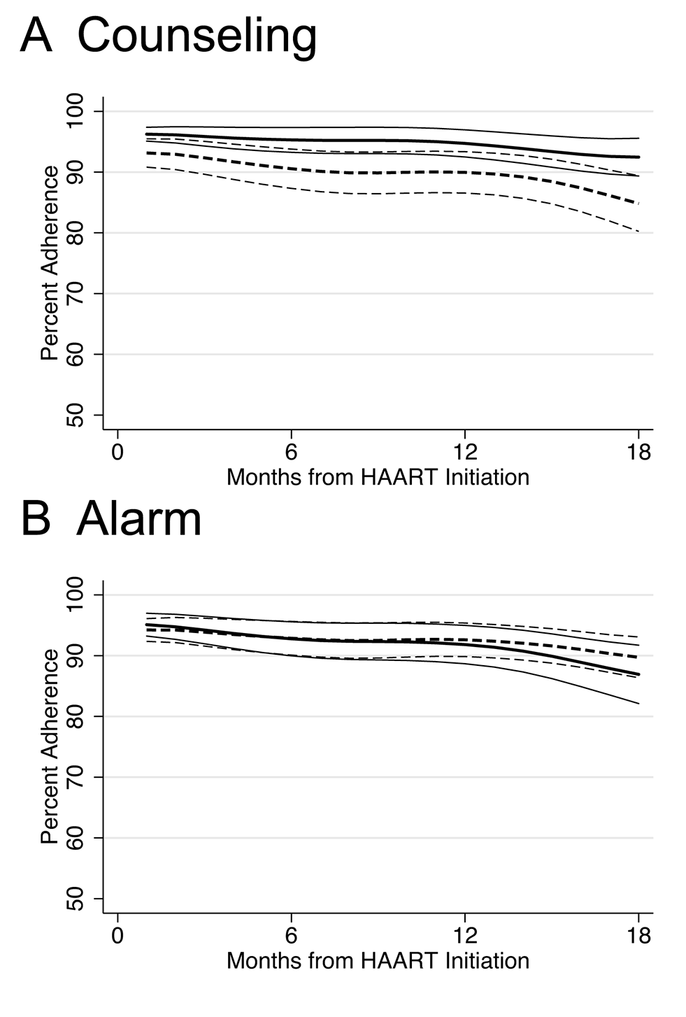 Lowess curves of percent adherence over time in months since HAART initiation by intervention.