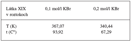 Teploty, pri ktorých boli príspevky entalpie (ΔH°) a entropie (-TΔS°) k štandardnej mólovej Gibbsovej energii (ΔG°) zhodné