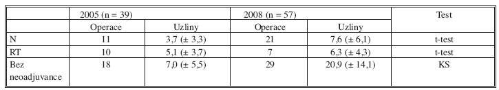 Počet operací a průměrný počet odstraněných uzlin u operací rekta v letech 2005 a 2008 v závislosti na neoadjuvantní terapii Tab. 3. Number of operations and the number of removed lymph nodes in rectal cancer in 2005 and 2008 according to the neoadjuvant treatment