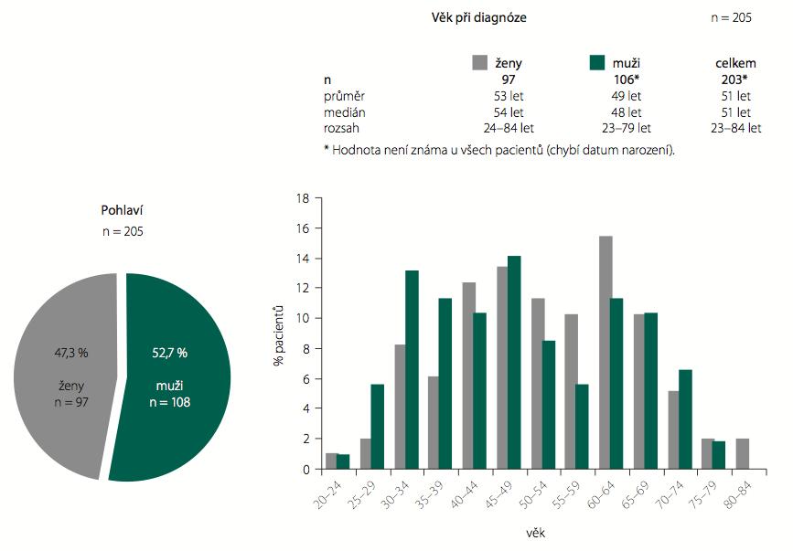 Pohlaví a věk pacientů – anaplastické gliomy WHO st. III.