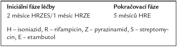 Standardizované režimy pro dříve léčené TB pacienty.