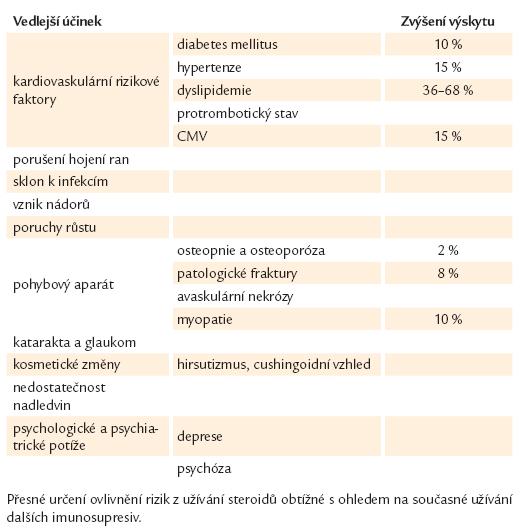 Vedlejší projevy léčby kortikosteroidy u pacientů po transplantaci [16].