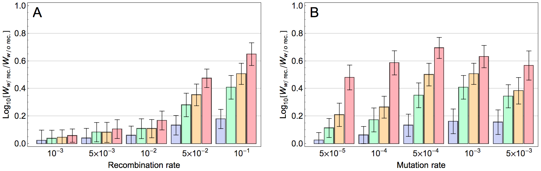 Effect of model parameters on the impact of recombination on adaptation.