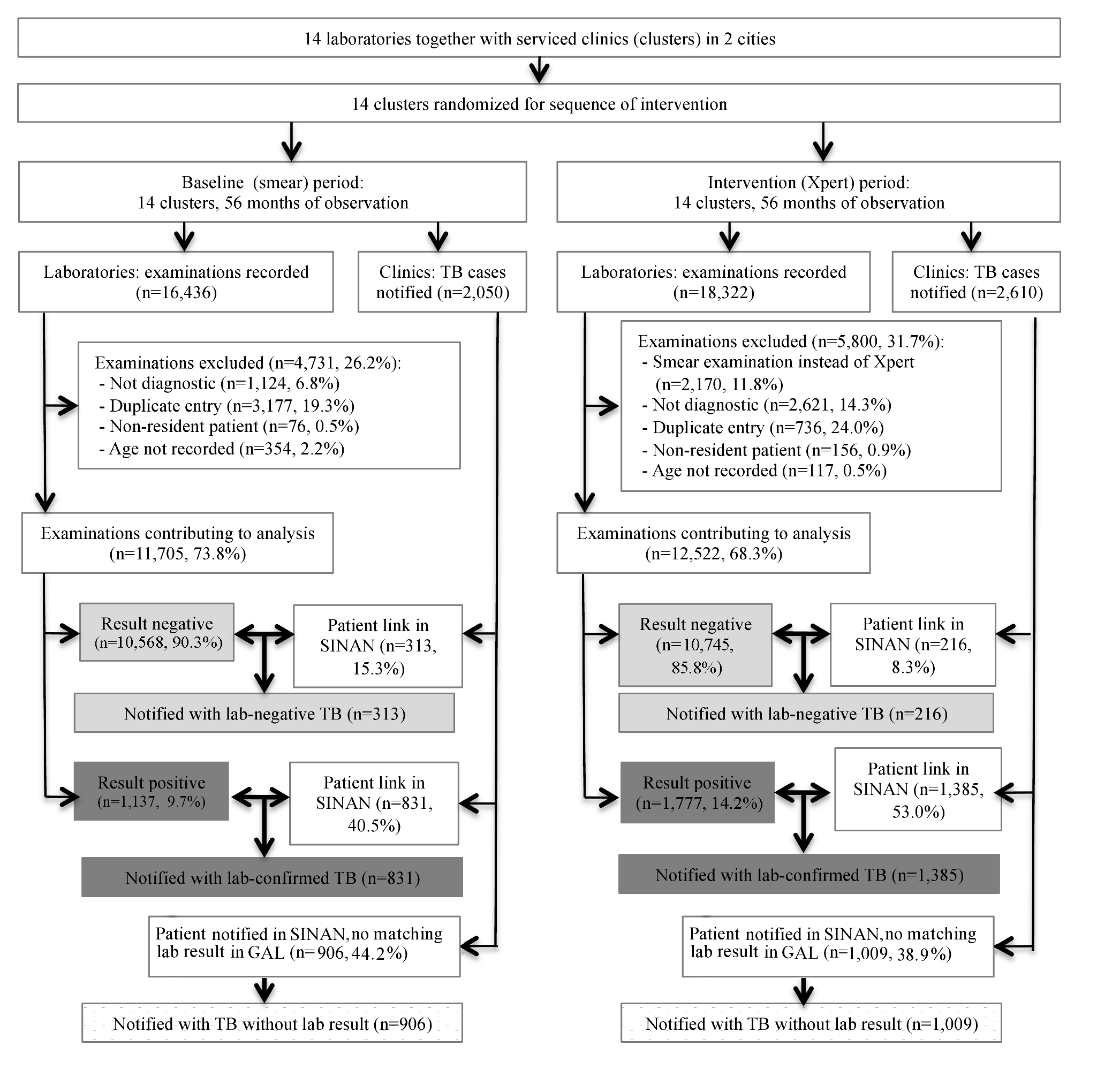 Flowchart showing study inclusion in baseline (smear examination) and intervention (Xpert MTB/RIF) arms.