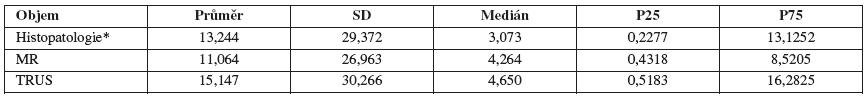 Objem nádoru naměřený MR, TRUS, a histopatologem (objem je uveden v cm<sup>3</sup>)