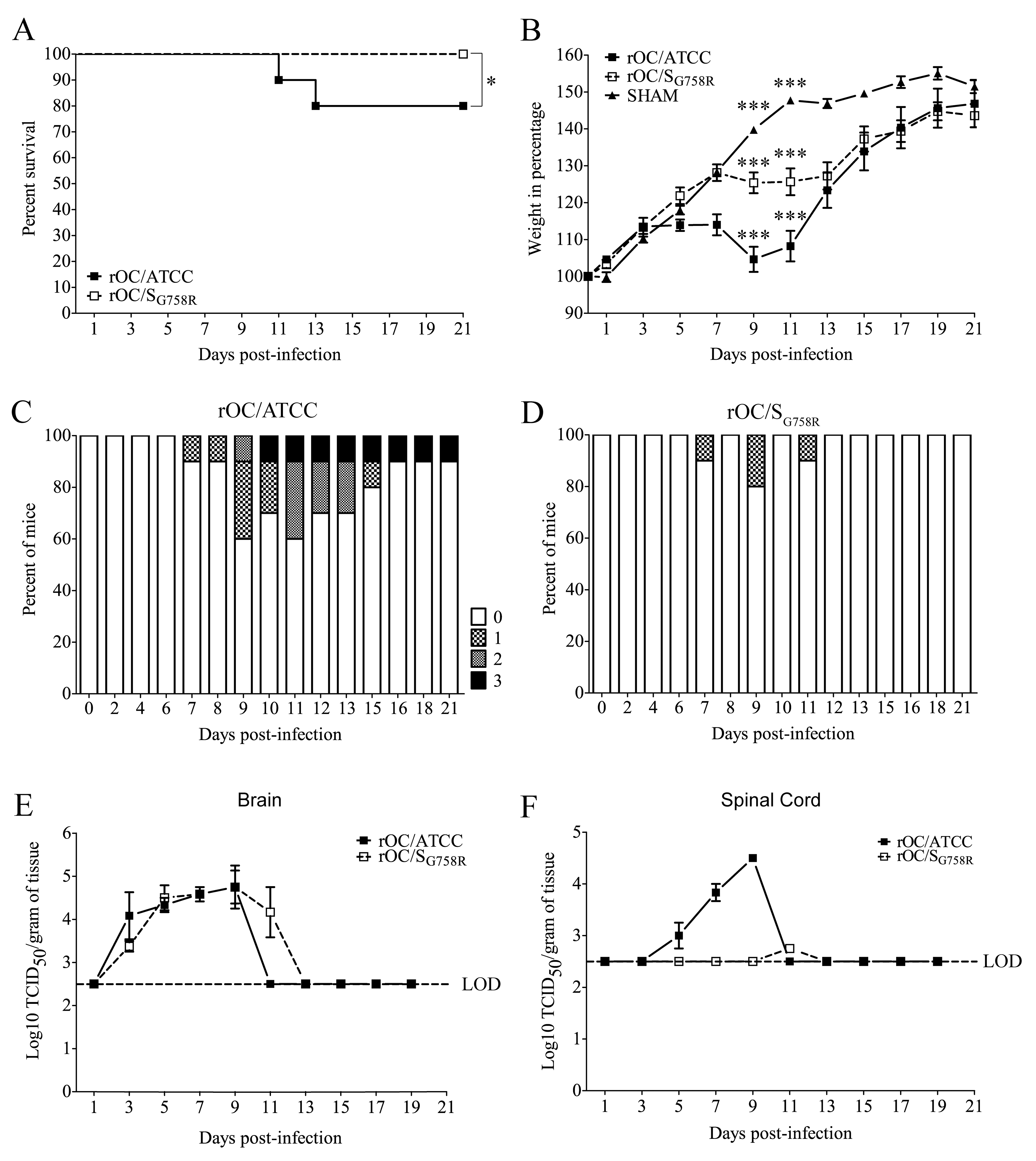 A decreased neurovirulence is observed for rOC/S<sub>G758R</sub> variant in 21 day-old BALB/c female mice infected by the intracerebral route.