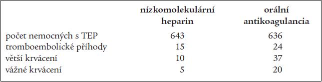 Výsledky pokračující antitrombotické profylaxe nízkomolekulárním heparinem a orální antikoagulační léčbou (Samama et al, 2002).