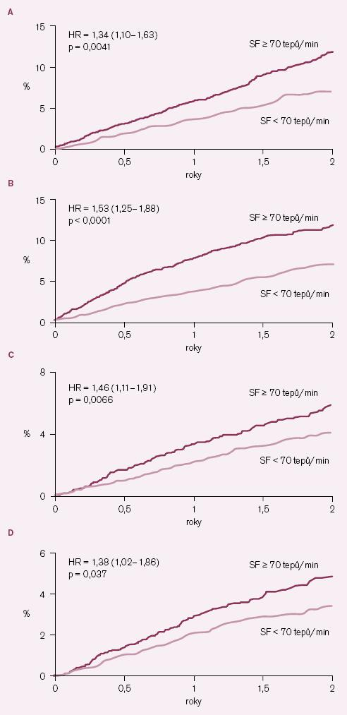 Vliv klidové srdeční frekvence na výskyt některých kardiovaskulárních příhod v placebové větvi studie BEAUTIFUL. A – kardiovaskulární úmrtí, B – hospitalizace pro srdeční selhání, C – hospitalizace pro infarkt myokardu, D – koronární revaskularizace.