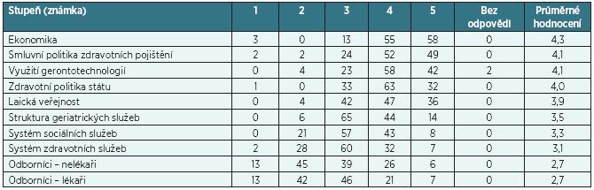 Výsledky dotazníkového šetření (v absolutních počtech respondentů)