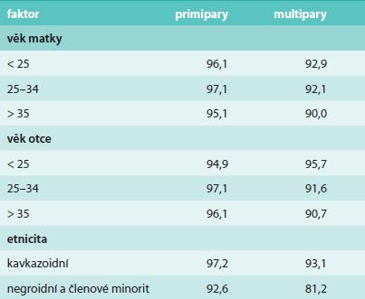 Faktory ovlivňující přítomnost otců u porodu (% přítomnosti)