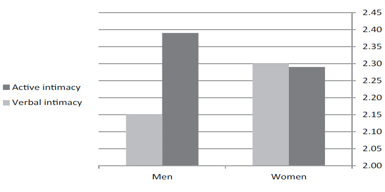 Figure 1 Active and verbal intimacy x gender interaction.