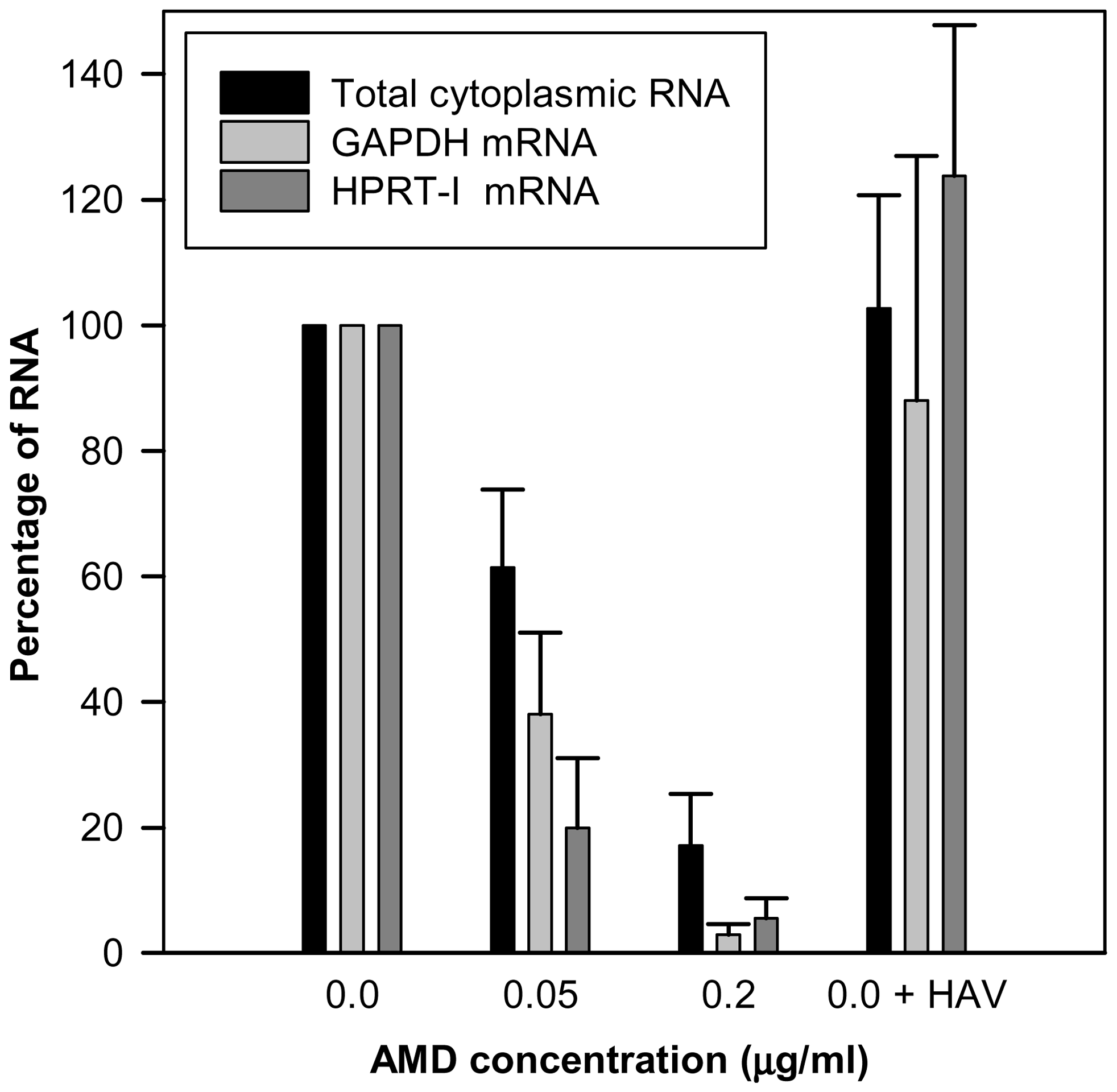 Abundance (percent) of total cytoplasmic RNA and mRNA from two house-keeping genes (GAPDH and HPRT-I) in uninfected FRhK-4 cell monolayers growing in the absence of AMD, in the presence of 0.05 µg/ml and 0.2 µg/ml of AMD, and in HAV-infected cells in the absence of the drug.