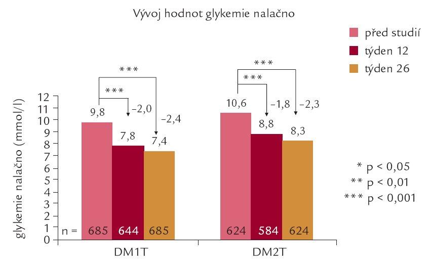 Vývoj hodnot glykemie nalačno v průběhu studie u nemocných s DM1T a DM2T.