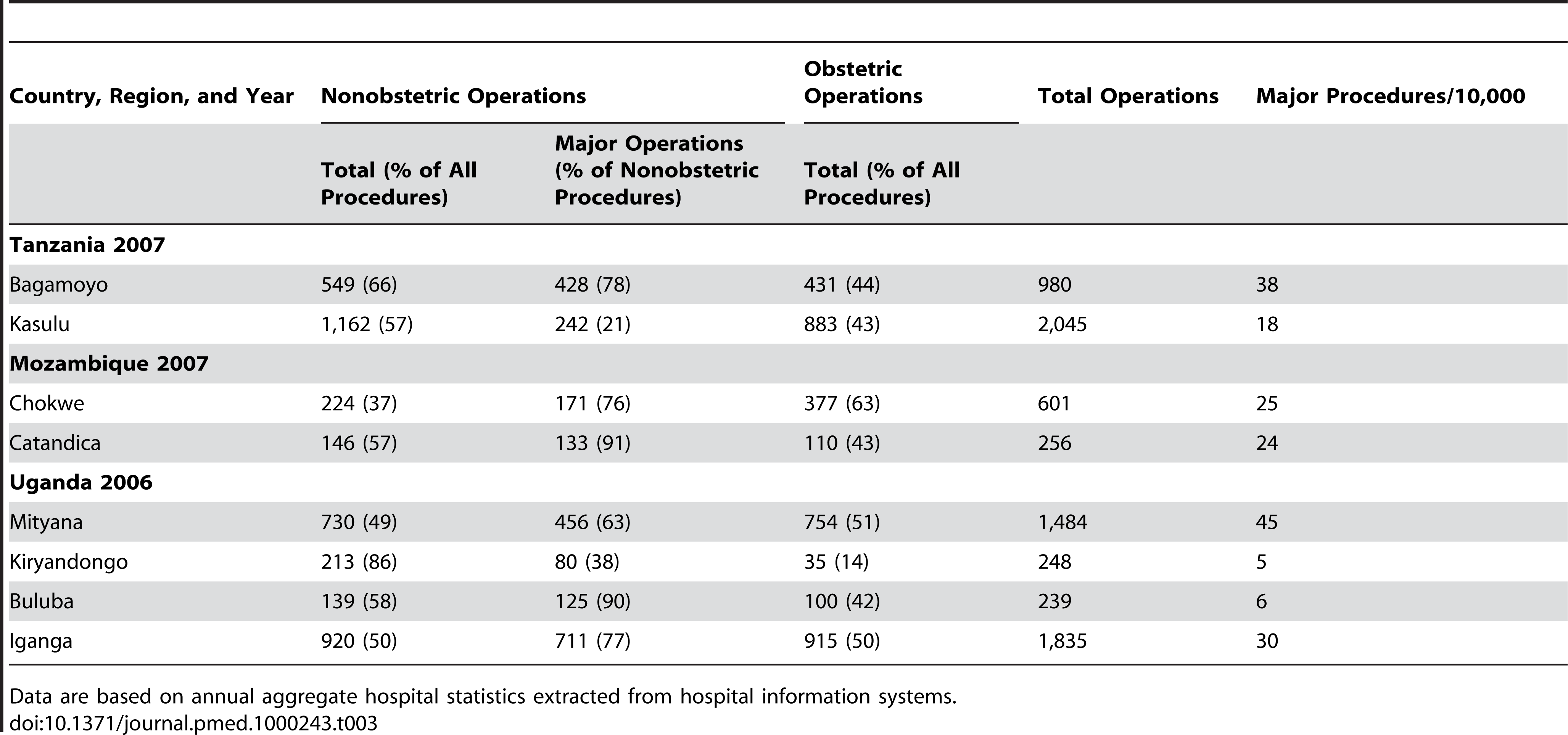 Breakdown of the annual number of surgeries performed at hospitals under investigation.