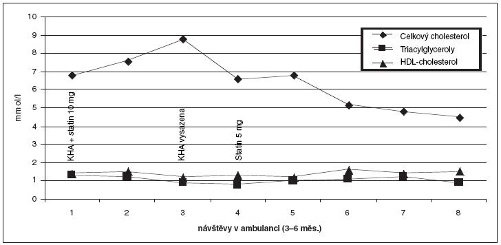 Změny cholesterolémie u adolescentky s FH (mutace LDL-R G571E) a změny vyvolané podáváním KHA.