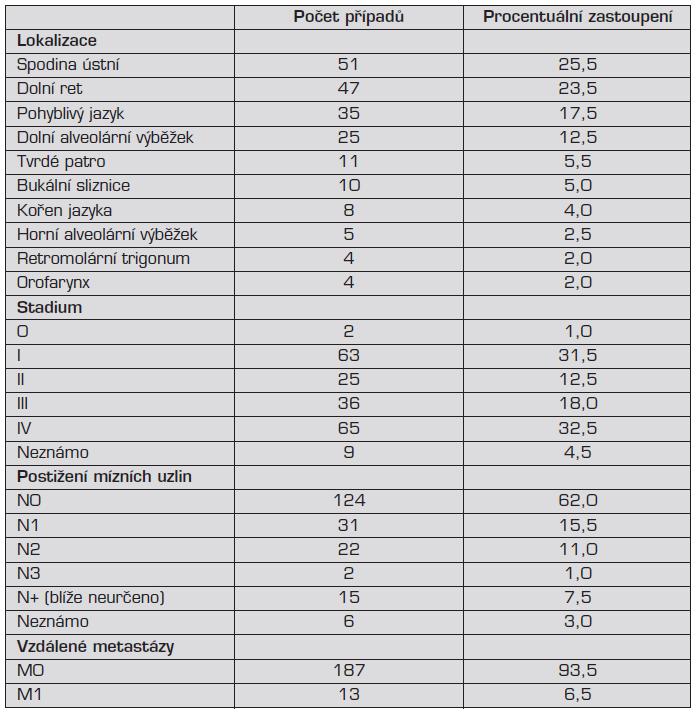 Klinická charakteristika DK DÚ v hodnoceném souboru